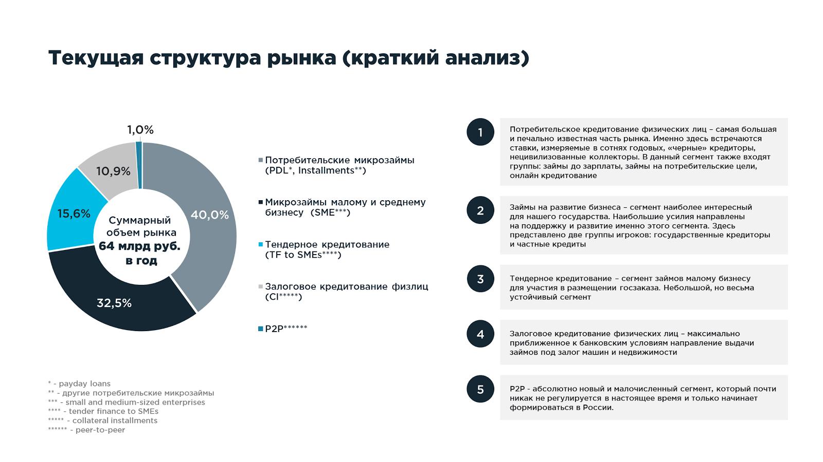 Структура рынка кредитования