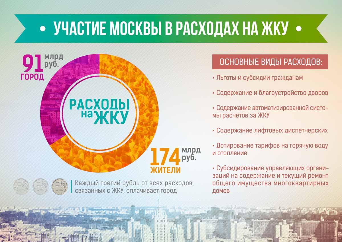 Участие Москвы в расходах на ЖКУ